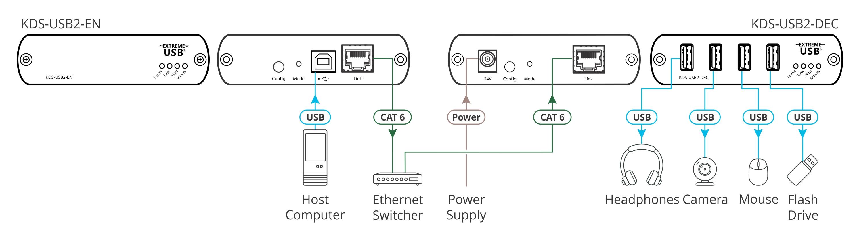 KDS–USB2