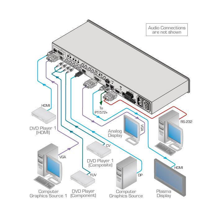 Kramer VP-770 Presentation Scaler-Switcher Drivers for Mac Download