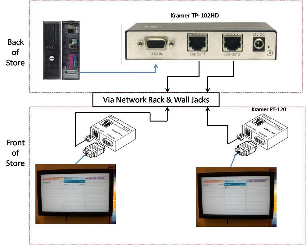 Kramer Transmitters/Receivers Keep Lines Open at AT&T