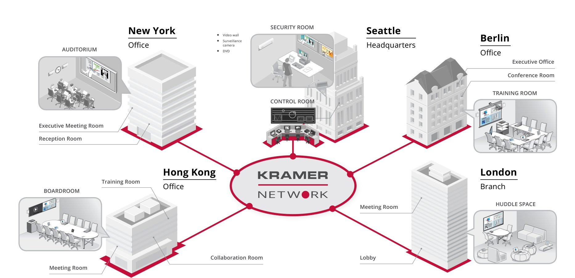 Kramer Network Wiring Diagram